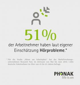 phonak_studie